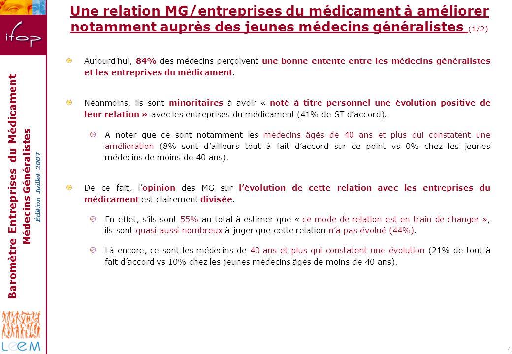 Baromètre Entreprises du Médicament Médecins Généralistes Édition Juillet 2007 4 Aujourdhui, 84% des médecins perçoivent une bonne entente entre les médecins généralistes et les entreprises du médicament.