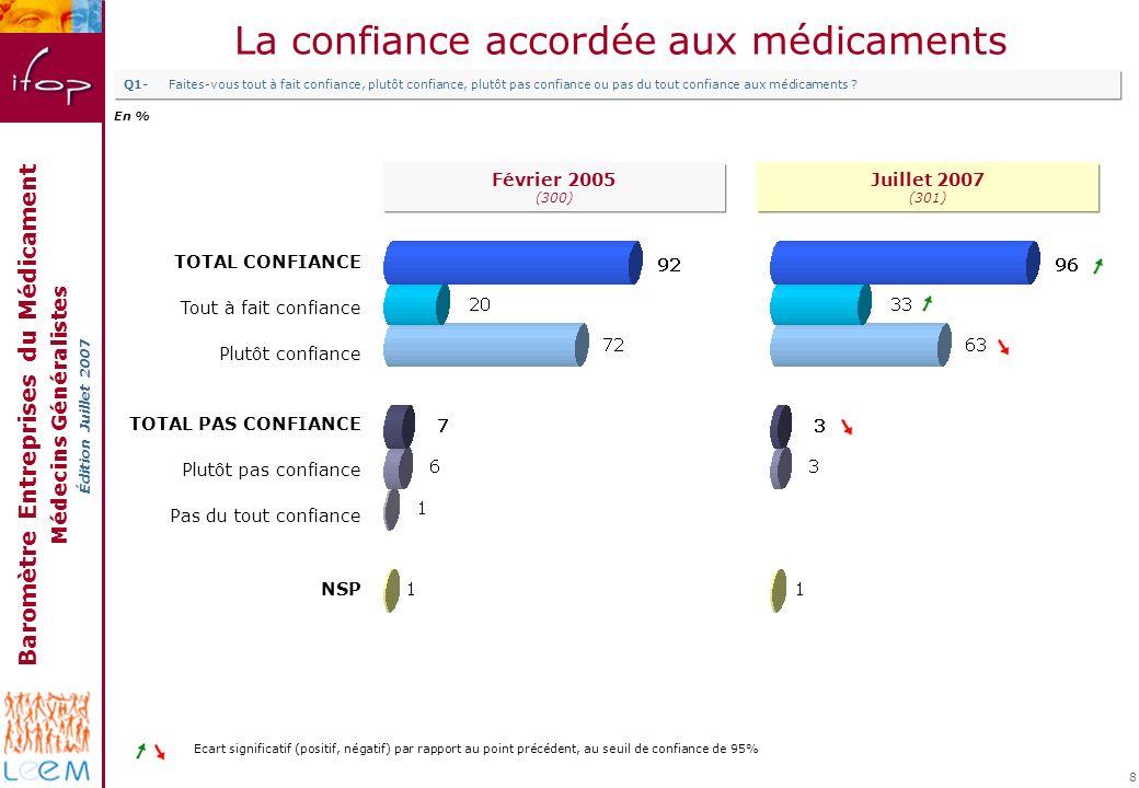 Baromètre Entreprises du Médicament Médecins Généralistes Édition Juillet 2007 8 La confiance accordée aux médicaments TOTAL CONFIANCE Tout à fait con