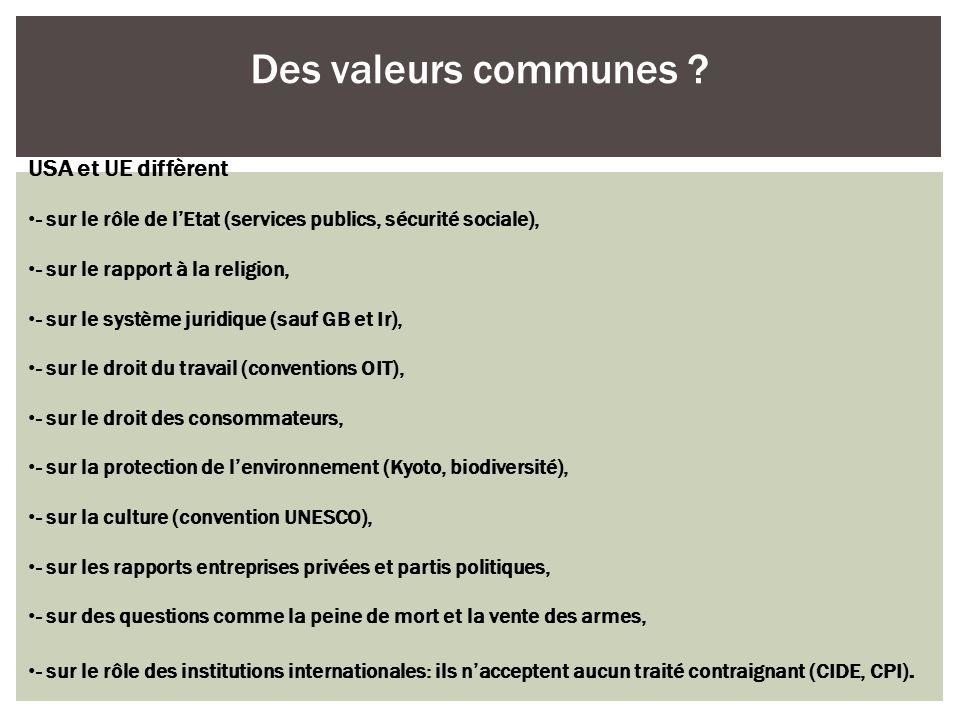 USA et UE diffèrent - sur le rôle de lEtat (services publics, sécurité sociale), - sur le rapport à la religion, - sur le système juridique (sauf GB e