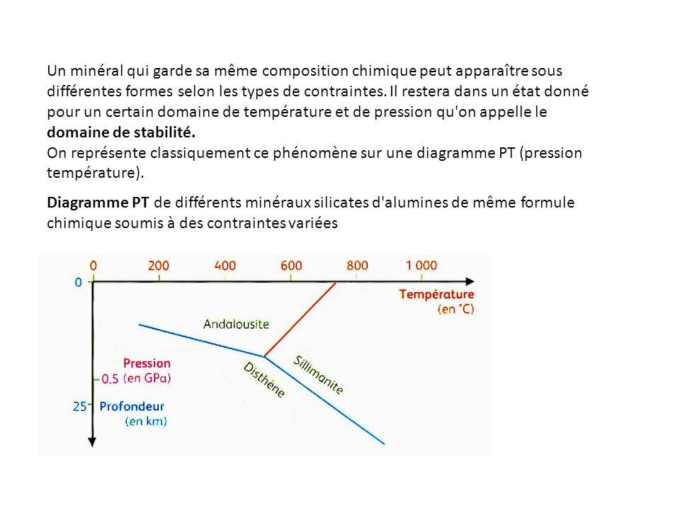 Un minéral qui garde sa même composition chimique peut apparaître sous différentes formes selon les types de contraintes. Il restera dans un état donn