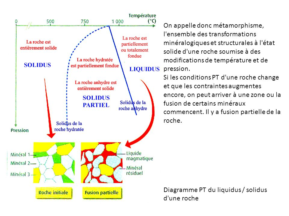 On appelle donc métamorphisme, l'ensemble des transformations minéralogiques et structurales à l'état solide d'une roche soumise à des modifications d
