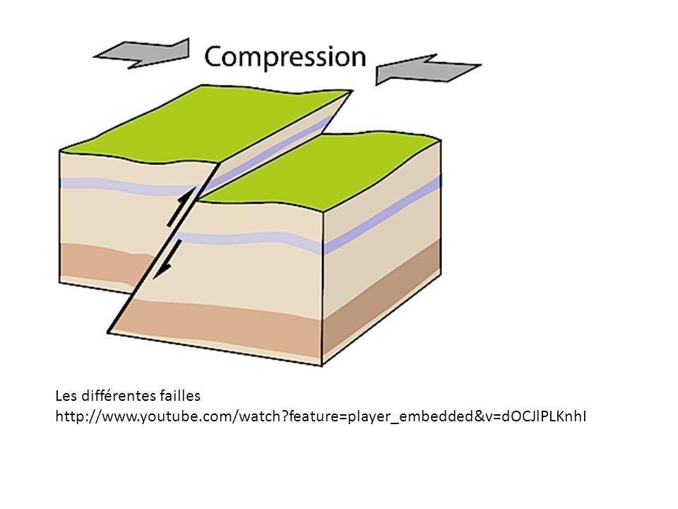 Parfois une zone peut subir des contraintes entraînant l apparition de plis, puis, lorsque la zone d élasticité de la roche est dépassée, voir apparaître une faille.