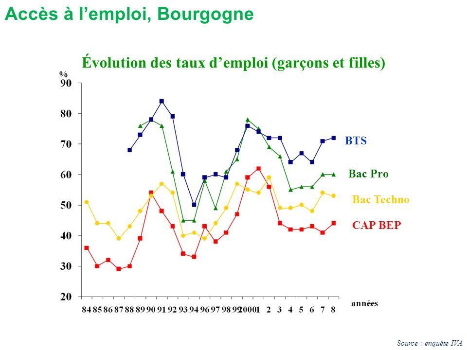 Évolution des taux demploi (garçons et filles) BTS Bac Techno CAP BEP % Bac Pro années Accès à lemploi, Bourgogne Source : enquête IVA