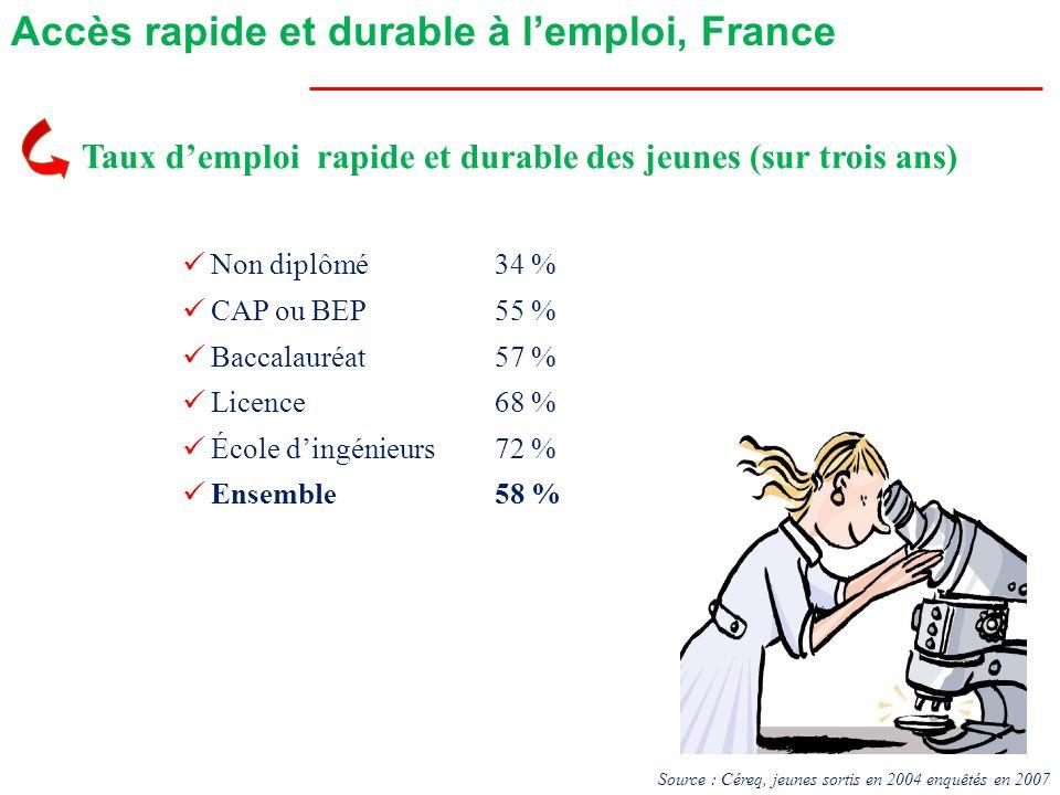 Accès rapide et durable à lemploi, France Taux demploi rapide et durable des jeunes (sur trois ans) Non diplômé34 % CAP ou BEP55 % Baccalauréat 57 % L