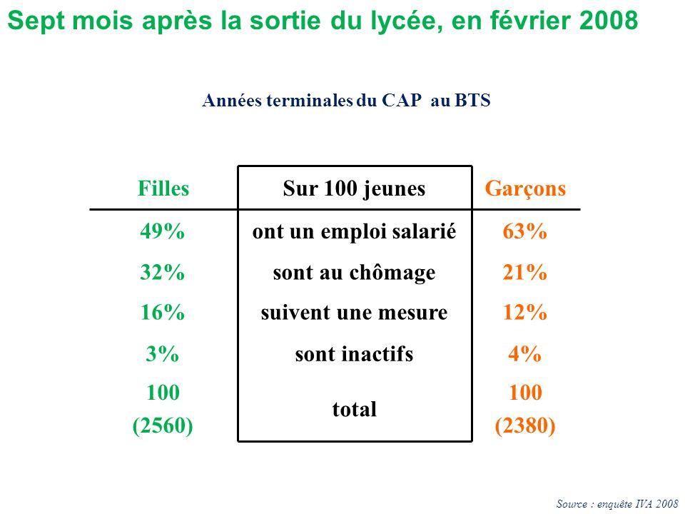 FillesSur 100 jeunesGarçons 49%ont un emploi salarié63% 32%sont au chômage21% 16%suivent une mesure12% 3%sont inactifs4% 100 (2560) total 100 (2380) A