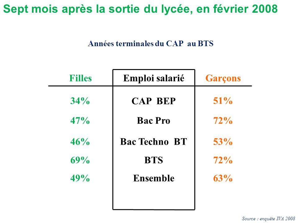FillesEmploi salariéGarçons 34% CAP BEP 51% 47%Bac Pro72% 46%Bac Techno BT53% 69%BTS72% 49%Ensemble63% Années terminales du CAP au BTS Sept mois après