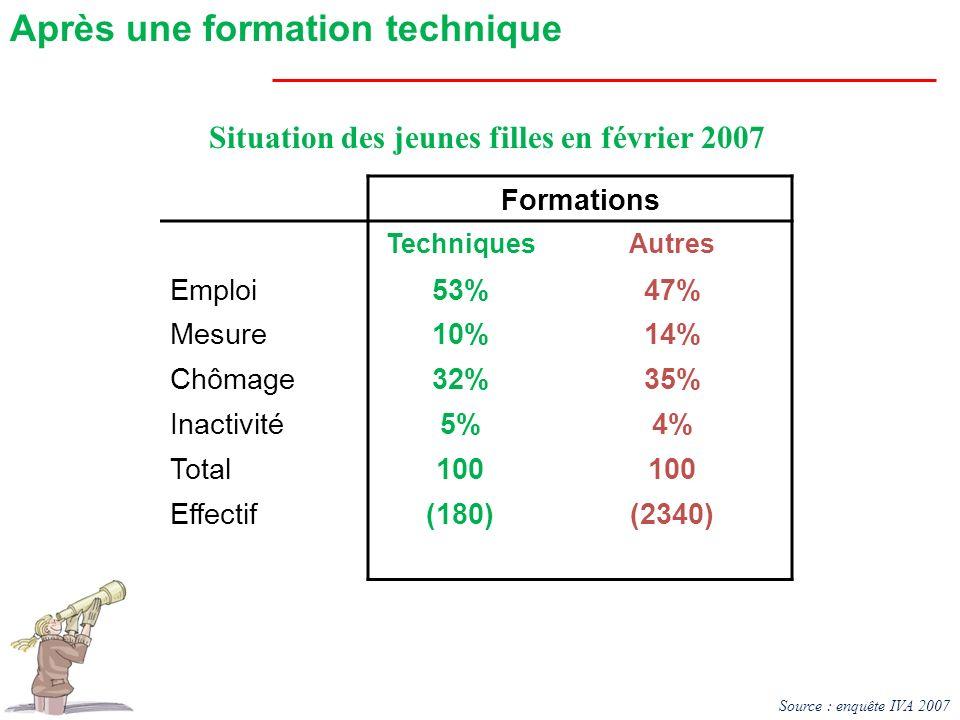 Formations TechniquesAutres Emploi53%47% Mesure10%14% Chômage32%35% Inactivité5%4% Total100 Effectif(180)(2340) Situation des jeunes filles en février