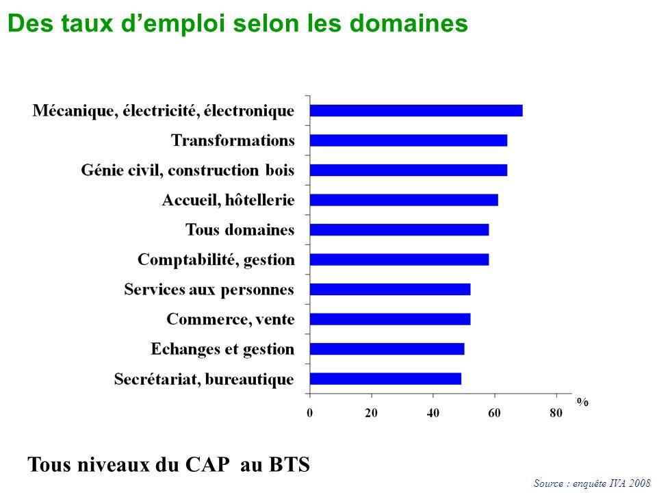 Des taux demploi selon les domaines Tous niveaux du CAP au BTS % Source : enquête IVA 2008