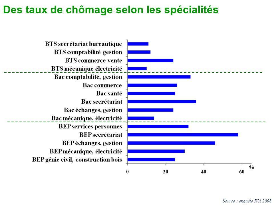 Des taux de chômage selon les spécialités % Source : enquête IVA 2008