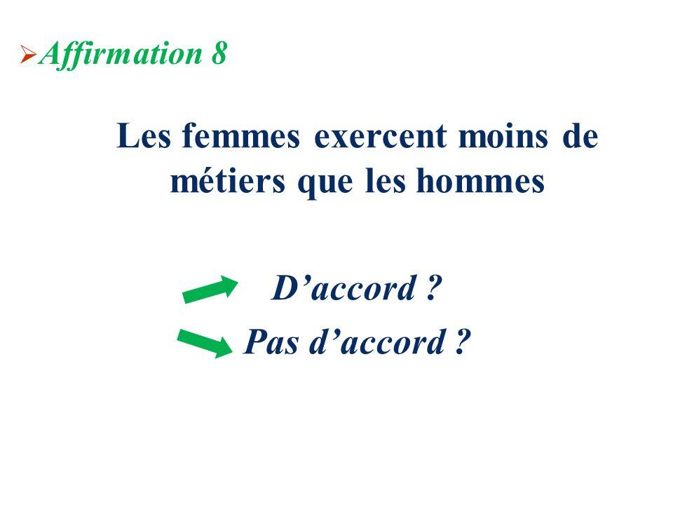 Les femmes exercent moins de métiers que les hommes Daccord ? Pas daccord ? Affirmation 8