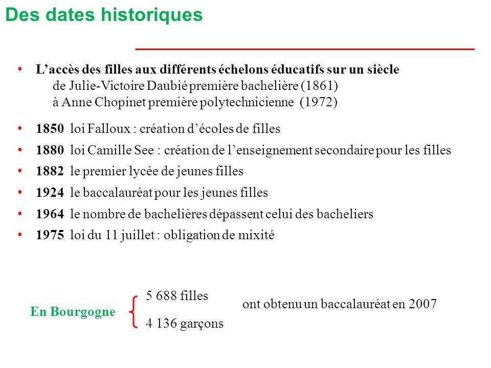Accès au niveau IV dune génération en Bourgogne en 2007 Des meilleurs taux de réussite Taux de réussite (2008) au brevet collège86% des filles, 80% des garçons au brevet série techno82% des filles, 78% des garçons au CAP83% des filles, 79% des garçons au bac pro78% des filles, 76% des garçons au bac général89% des filles, 87% des garçons au bac S91% des filles, 87% des garçons au bac techno82% des filles, 78% des garçons 69% des filles, 53% des garçons (Éducation nationale) 77% des filles, 65% des garçons (toutes formations) Source : MEN