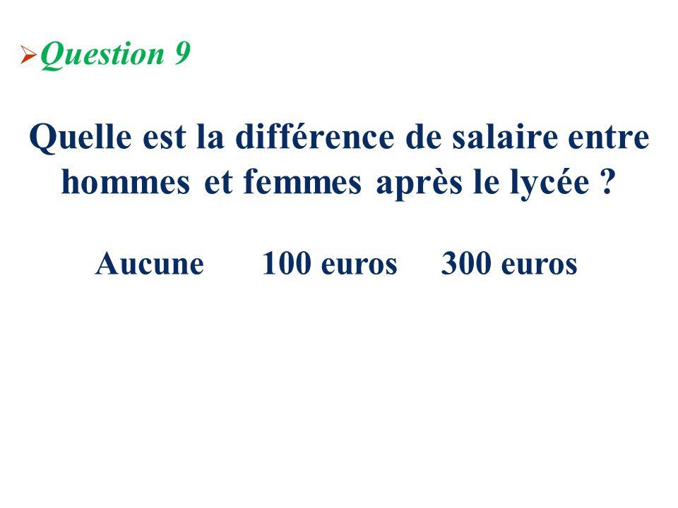 Quelle est la différence de salaire entre hommes et femmes après le lycée ? Question 9 Aucune 100 euros 300 euros