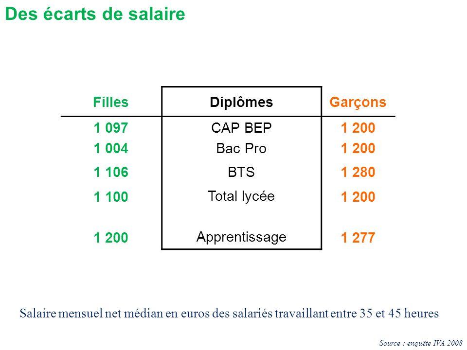 Des écarts de salaire FillesDiplômesGarçons 1 097 1 004 CAP BEP Bac Pro 1 200 1 106BTS1 280 1 100 1 200 Total lycée Apprentissage 1 200 1 277 Source :