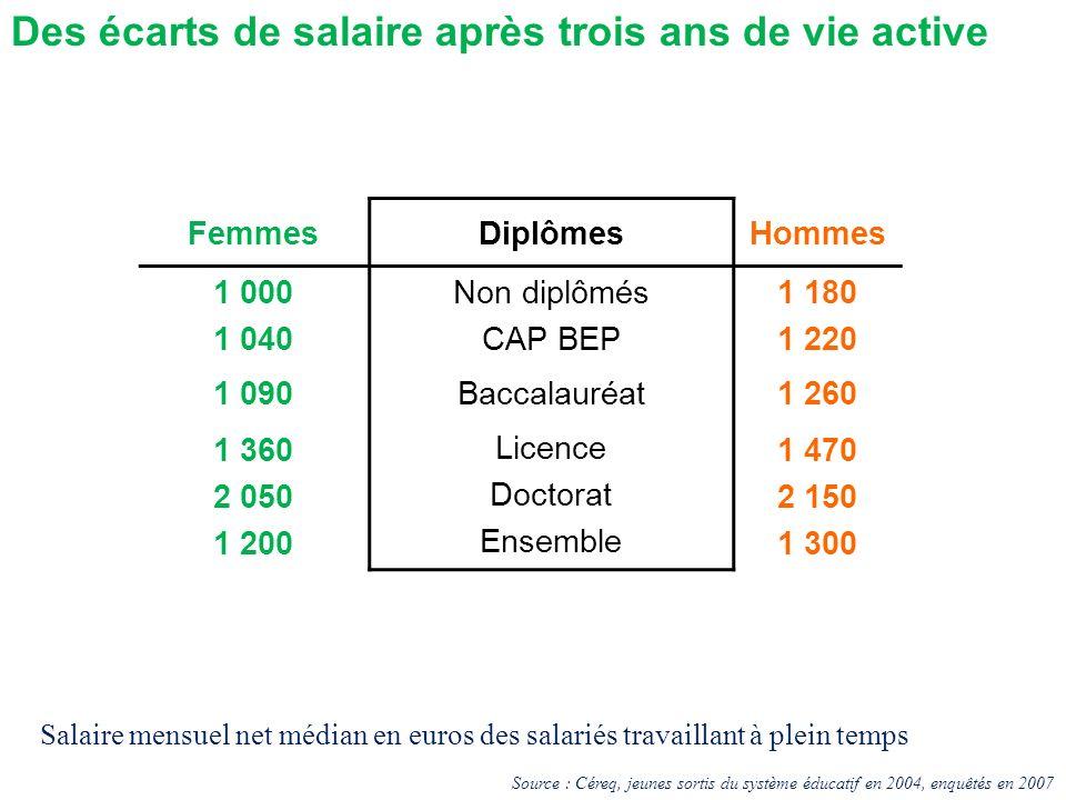 Des écarts de salaire après trois ans de vie active FemmesDiplômesHommes 1 000 1 040 Non diplômés CAP BEP 1 180 1 220 1 090Baccalauréat1 260 1 360 2 0