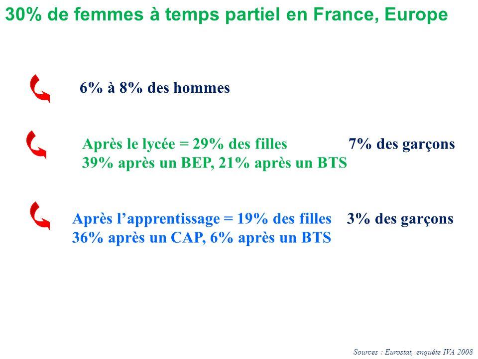 6% à 8% des hommes Après lapprentissage = 19% des filles 3% des garçons 36% après un CAP, 6% après un BTS 30% de femmes à temps partiel en France, Eur