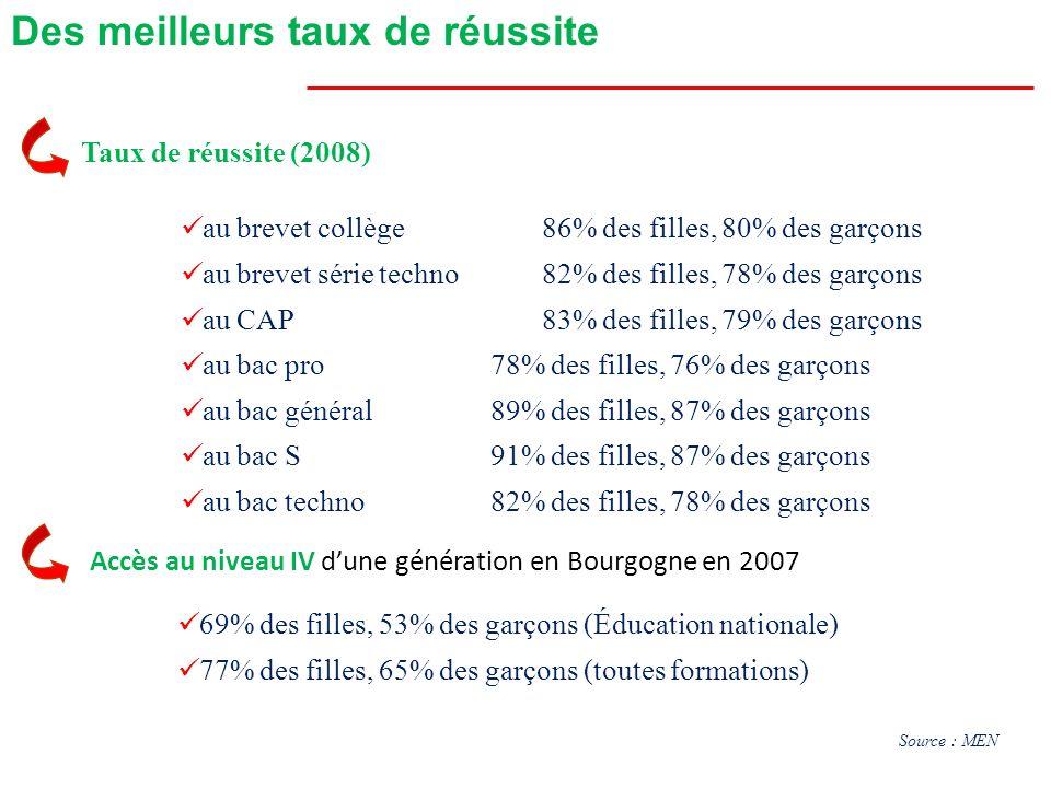 Accès au niveau IV dune génération en Bourgogne en 2007 Des meilleurs taux de réussite Taux de réussite (2008) au brevet collège86% des filles, 80% de
