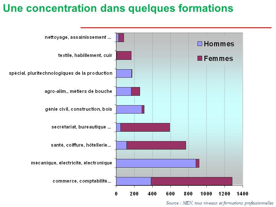FillesEmploi salariéGarçons 34% CAP BEP 51% 47%Bac Pro72% 46%Bac Techno BT53% 69%BTS72% 49%Ensemble63% Années terminales du CAP au BTS Sept mois après la sortie du lycée, en février 2008 Source : enquête IVA 2008