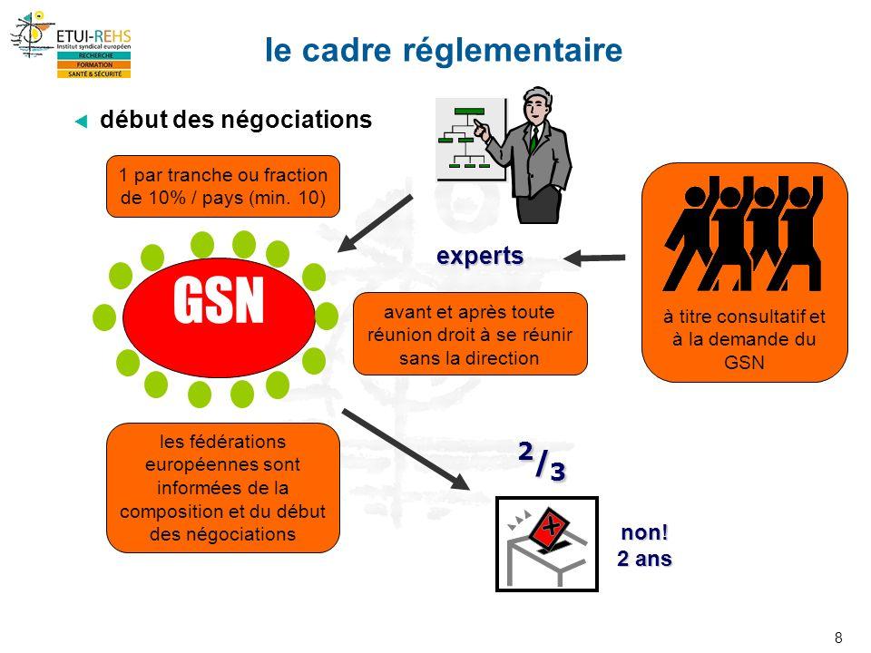 8 le cadre réglementaire début des négociations experts non.