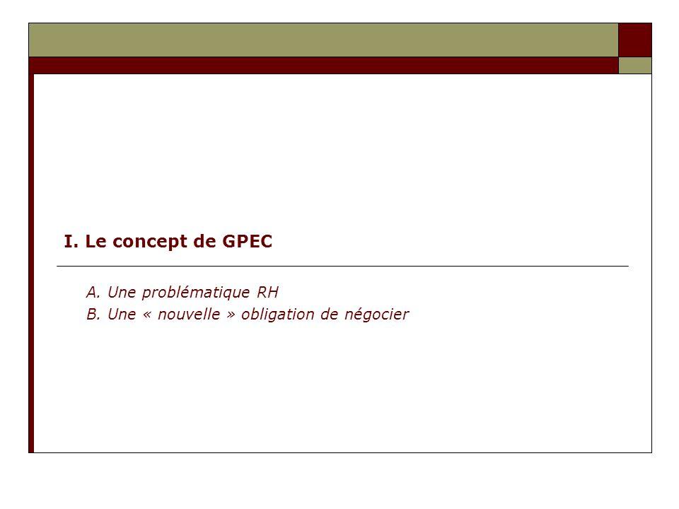 I. Le concept de GPEC A. Une problématique RH B. Une « nouvelle » obligation de négocier