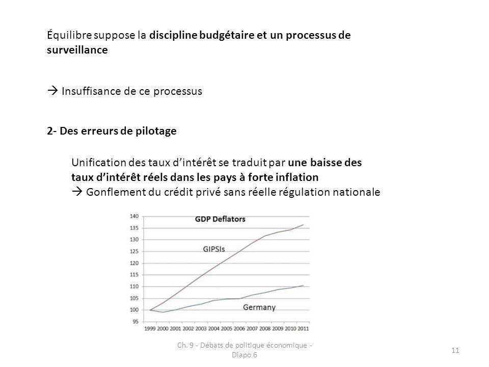 Ch. 9 - Débats de politique économique - Diapo 6 11 Équilibre suppose la discipline budgétaire et un processus de surveillance Insuffisance de ce proc