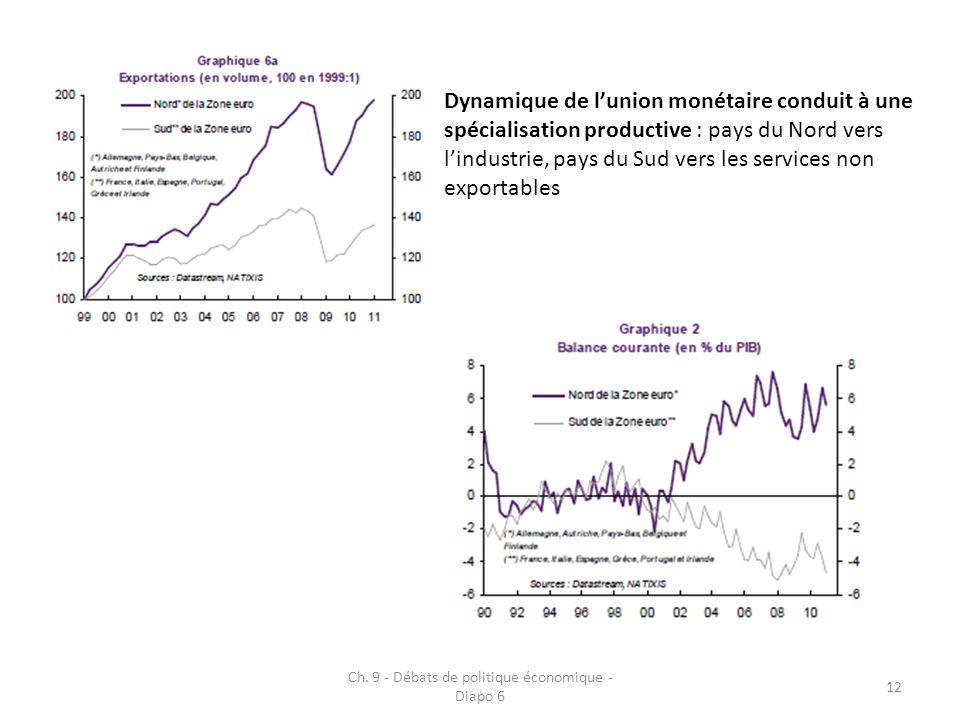 Ch. 9 - Débats de politique économique - Diapo 6 12 Dynamique de lunion monétaire conduit à une spécialisation productive : pays du Nord vers lindustr
