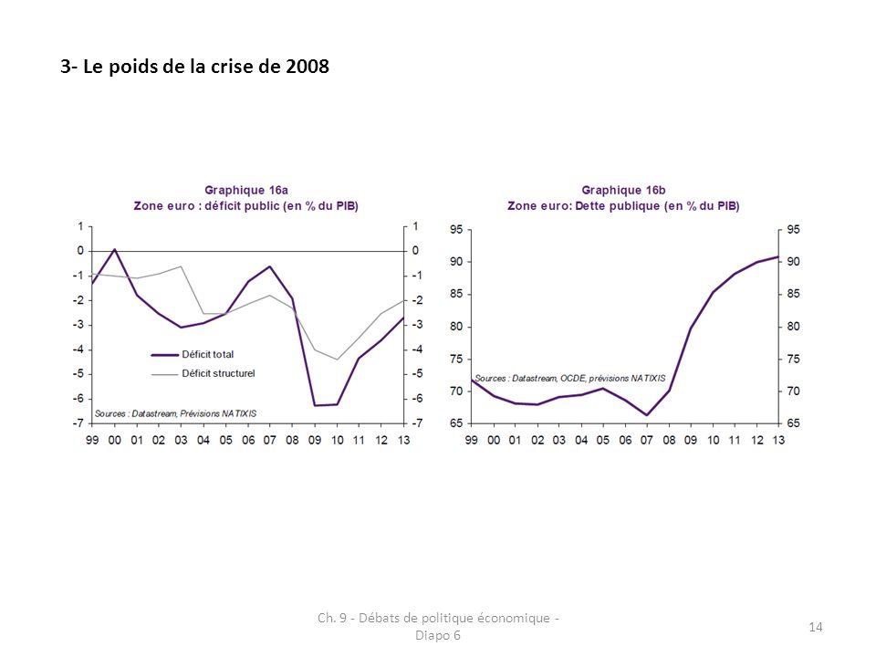 Ch. 9 - Débats de politique économique - Diapo 6 14 3- Le poids de la crise de 2008