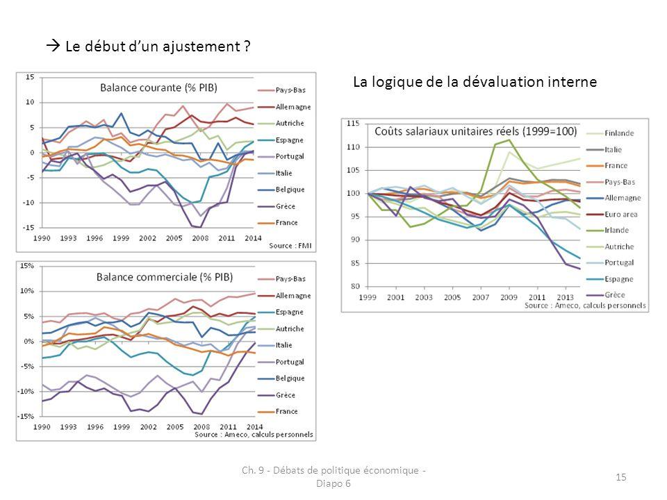Ch. 9 - Débats de politique économique - Diapo 6 15 Le début dun ajustement ? La logique de la dévaluation interne