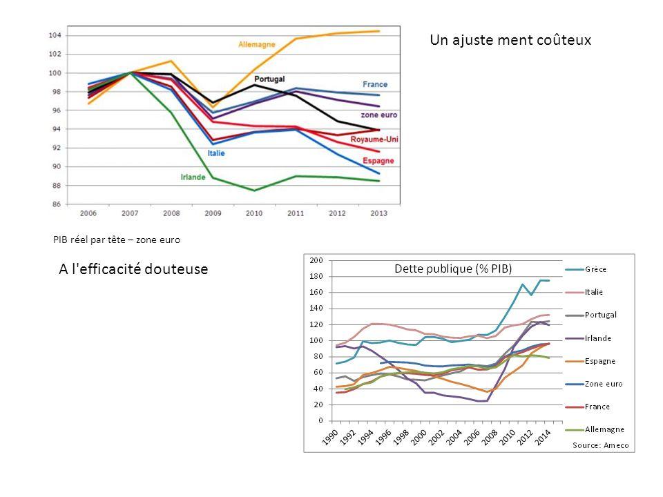 PIB réel par tête – zone euro Un ajuste ment coûteux A l'efficacité douteuse
