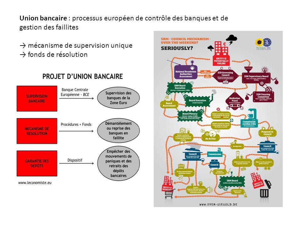 Union bancaire : processus européen de contrôle des banques et de gestion des faillites mécanisme de supervision unique fonds de résolution