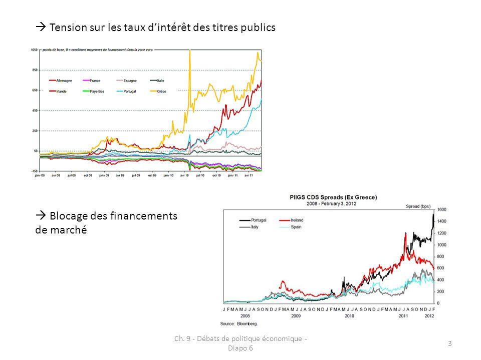 Tension sur les taux dintérêt des titres publics Ch. 9 - Débats de politique économique - Diapo 6 3 Blocage des financements de marché