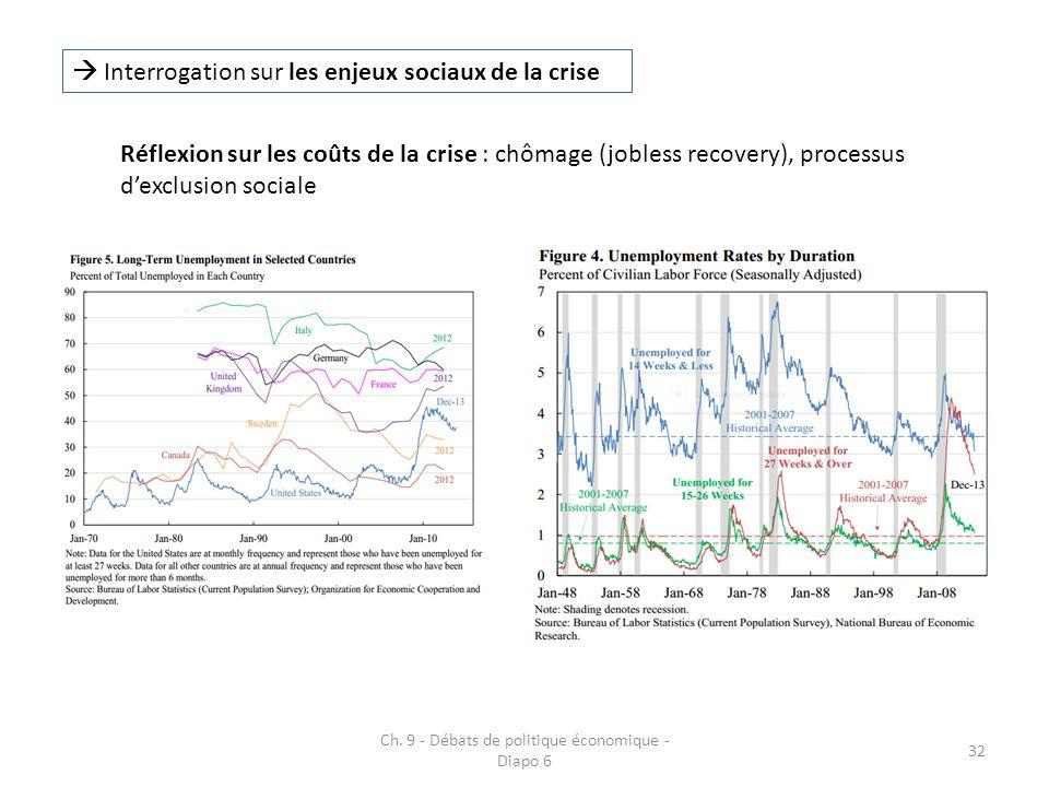Ch. 9 - Débats de politique économique - Diapo 6 32 Interrogation sur les enjeux sociaux de la crise Réflexion sur les coûts de la crise : chômage (jo