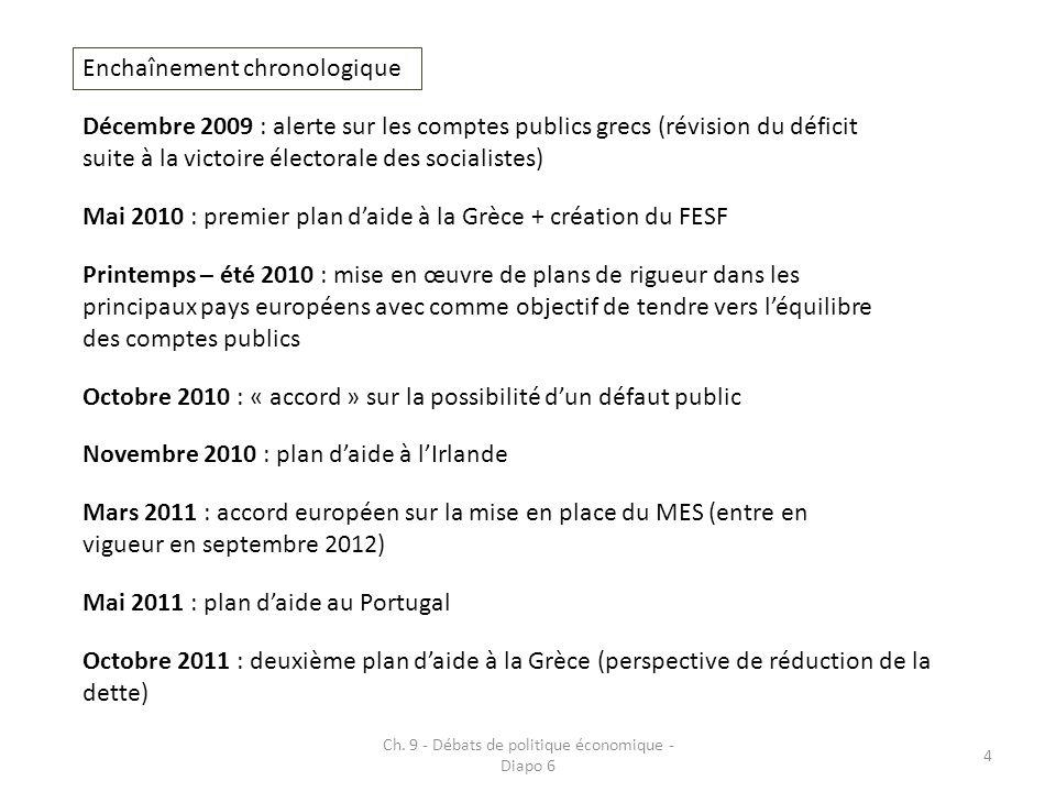 Ch. 9 - Débats de politique économique - Diapo 6 4 Enchaînement chronologique Décembre 2009 : alerte sur les comptes publics grecs (révision du défici