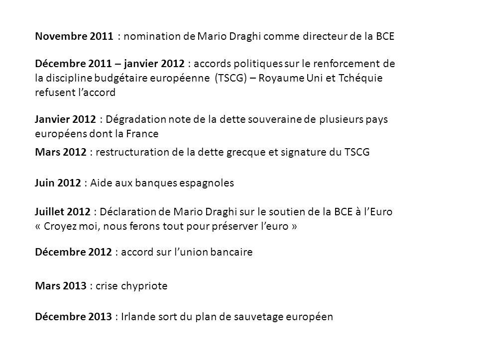 Novembre 2011 : nomination de Mario Draghi comme directeur de la BCE Décembre 2011 – janvier 2012 : accords politiques sur le renforcement de la discipline budgétaire européenne (TSCG) – Royaume Uni et Tchéquie refusent laccord Janvier 2012 : Dégradation note de la dette souveraine de plusieurs pays européens dont la France Mars 2012 : restructuration de la dette grecque et signature du TSCG Juin 2012 : Aide aux banques espagnoles Juillet 2012 : Déclaration de Mario Draghi sur le soutien de la BCE à lEuro « Croyez moi, nous ferons tout pour préserver leuro » Décembre 2012 : accord sur lunion bancaire Mars 2013 : crise chypriote Décembre 2013 : Irlande sort du plan de sauvetage européen