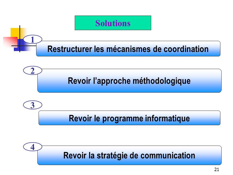 21 Revoir lapproche méthodologique 2 Revoir le programme informatique 3 Restructurer les mécanismes de coordination 1 Revoir la stratégie de communica