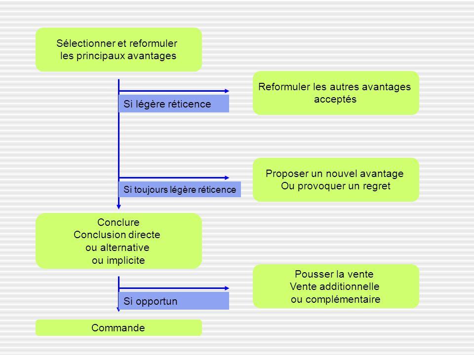 Sélectionner et reformuler les principaux avantages Pousser la vente Vente additionnelle ou complémentaire Proposer un nouvel avantage Ou provoquer un