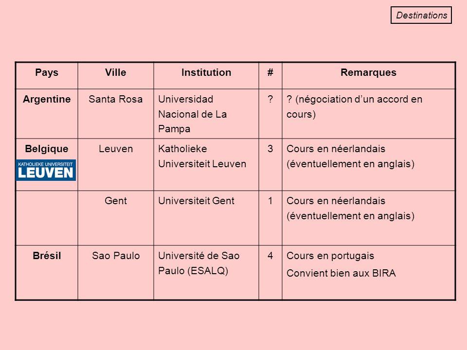 PaysVilleInstitution#Remarques ArgentineSanta Rosa Universidad Nacional de La Pampa .