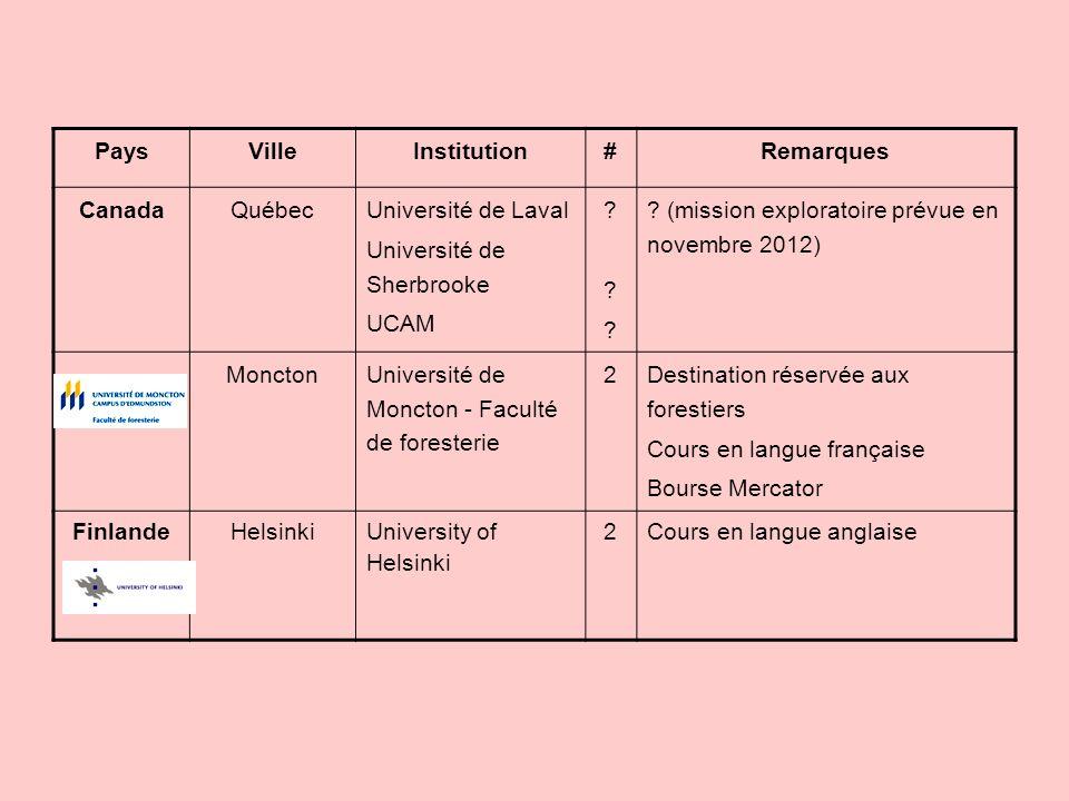PaysVilleInstitution#Remarques Canada Québec Université de Laval Université de Sherbrooke UCAM .