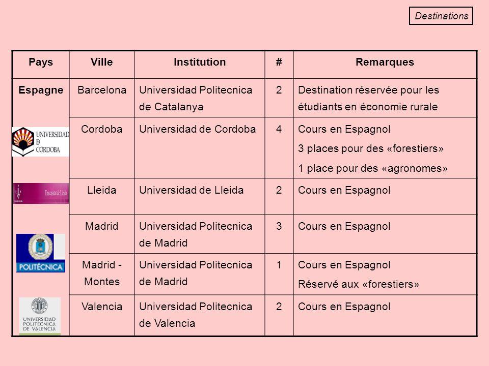 PaysVilleInstitution#Remarques EspagneBarcelona Universidad Politecnica de Catalanya 2 Destination réservée pour les étudiants en économie rurale CordobaUniversidad de Cordoba4 Cours en Espagnol 3 places pour des «forestiers» 1 place pour des «agronomes» LleidaUniversidad de Lleida2Cours en Espagnol Madrid Universidad Politecnica de Madrid 3Cours en Espagnol Madrid - Montes Universidad Politecnica de Madrid 1 Cours en Espagnol Réservé aux «forestiers» ValenciaUniversidad Politecnica de Valencia 2Cours en Espagnol Destinations