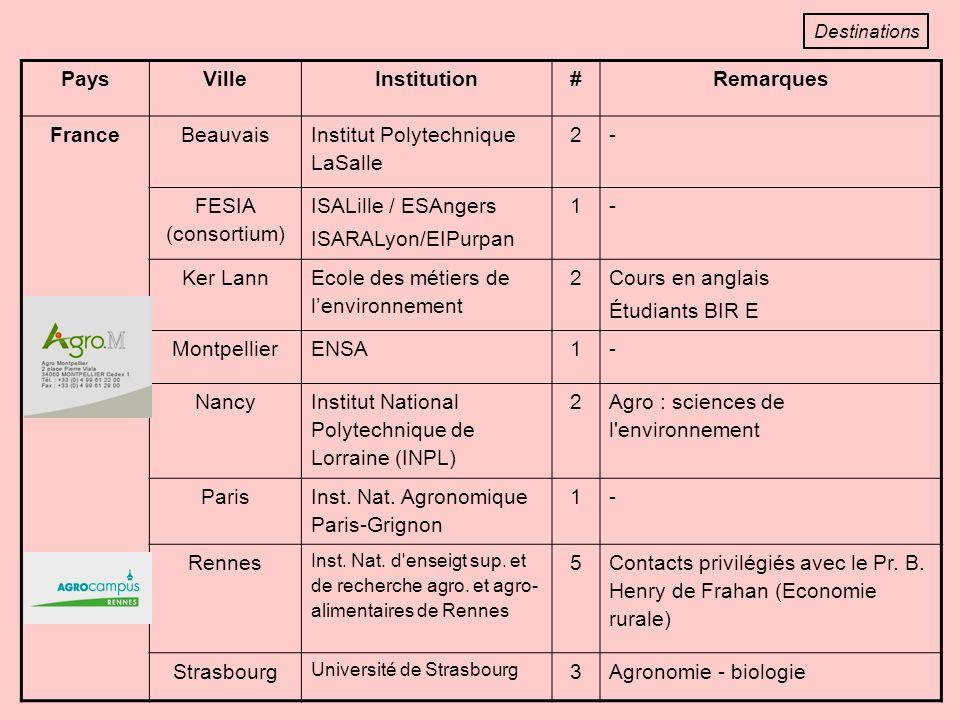 PaysVilleInstitution#Remarques FranceBeauvais Institut Polytechnique LaSalle 2- FESIA (consortium) ISALille / ESAngers ISARALyon/EIPurpan 1- Ker Lann Ecole des métiers de lenvironnement 2 Cours en anglais Étudiants BIR E MontpellierENSA1- Nancy Institut National Polytechnique de Lorraine (INPL) 2 Agro : sciences de l environnement Paris Inst.