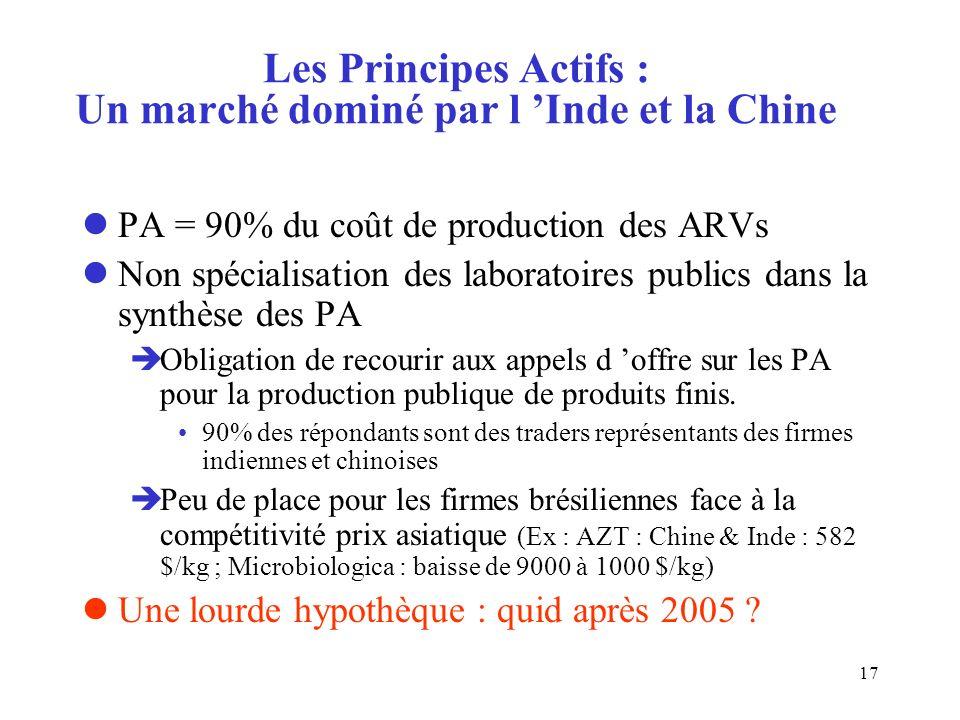 17 Les Principes Actifs : Un marché dominé par l Inde et la Chine lPA = 90% du coût de production des ARVs lNon spécialisation des laboratoires publics dans la synthèse des PA èObligation de recourir aux appels d offre sur les PA pour la production publique de produits finis.