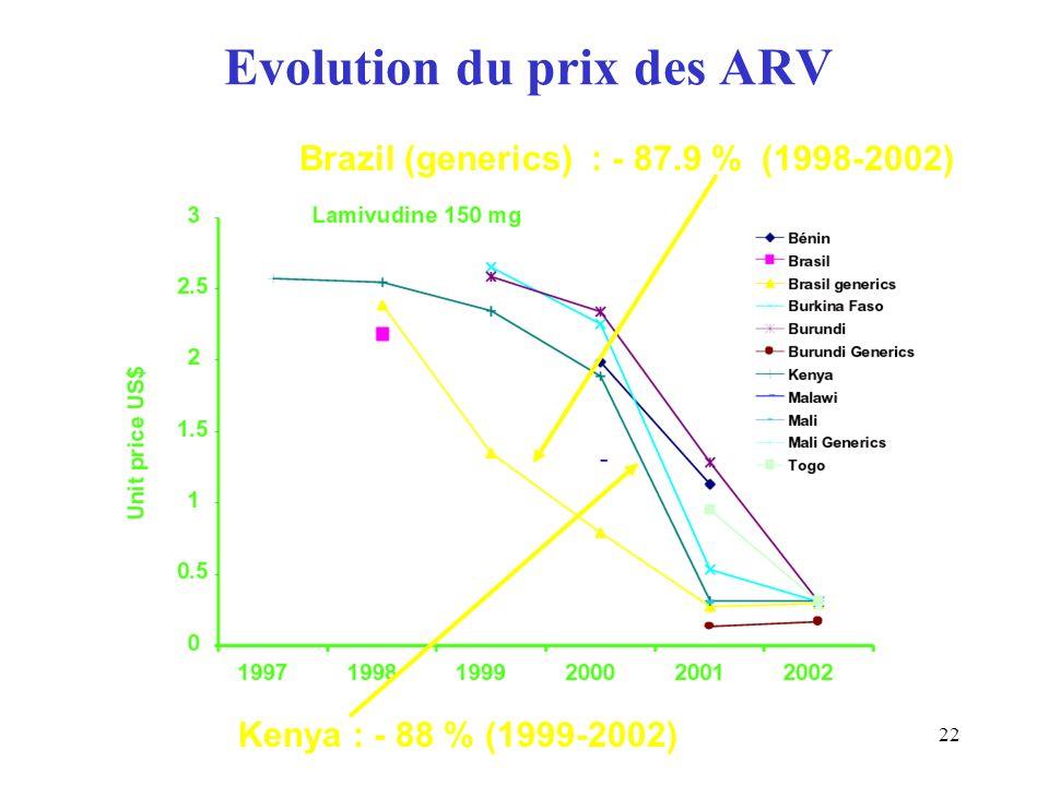 22 Evolution du prix des ARV Brazil (generics) : - 87.9 % (1998-2002) Kenya : - 88 % (1999-2002)