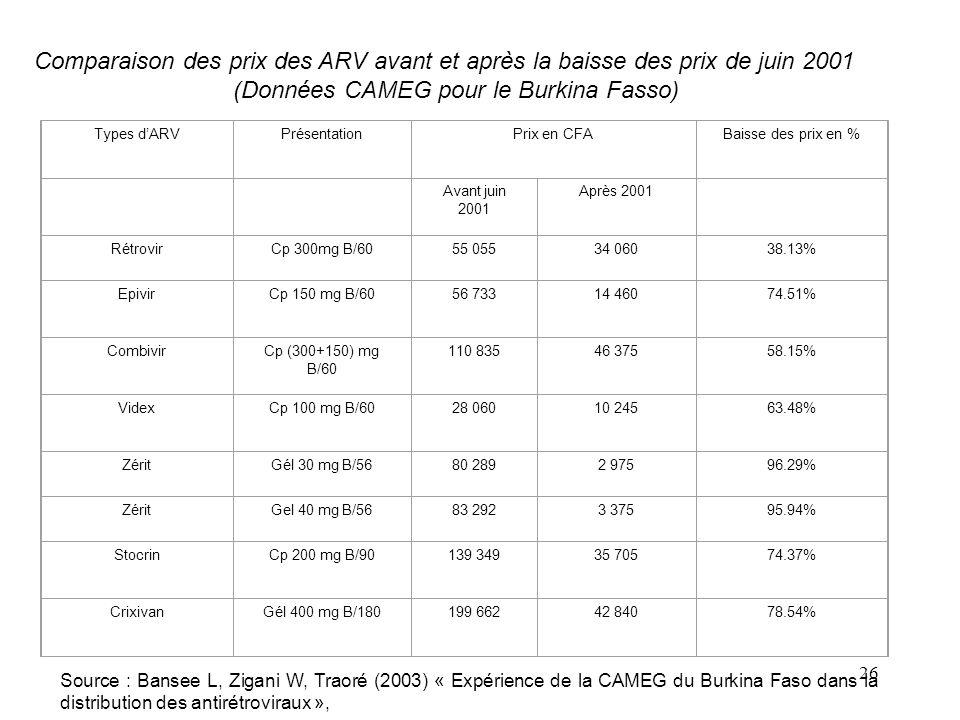 26 Comparaison des prix des ARV avant et après la baisse des prix de juin 2001 (Données CAMEG pour le Burkina Fasso) Types dARVPrésentationPrix en CFABaisse des prix en % Avant juin 2001 Après 2001 RétrovirCp 300mg B/6055 05534 06038.13% EpivirCp 150 mg B/6056 73314 46074.51% CombivirCp (300+150) mg B/60 110 83546 37558.15% VidexCp 100 mg B/6028 06010 24563.48% ZéritGél 30 mg B/5680 2892 97596.29% ZéritGel 40 mg B/5683 2923 37595.94% StocrinCp 200 mg B/90139 34935 70574.37% CrixivanGél 400 mg B/180199 66242 84078.54% Source : Bansee L, Zigani W, Traoré (2003) « Expérience de la CAMEG du Burkina Faso dans la distribution des antirétroviraux »,