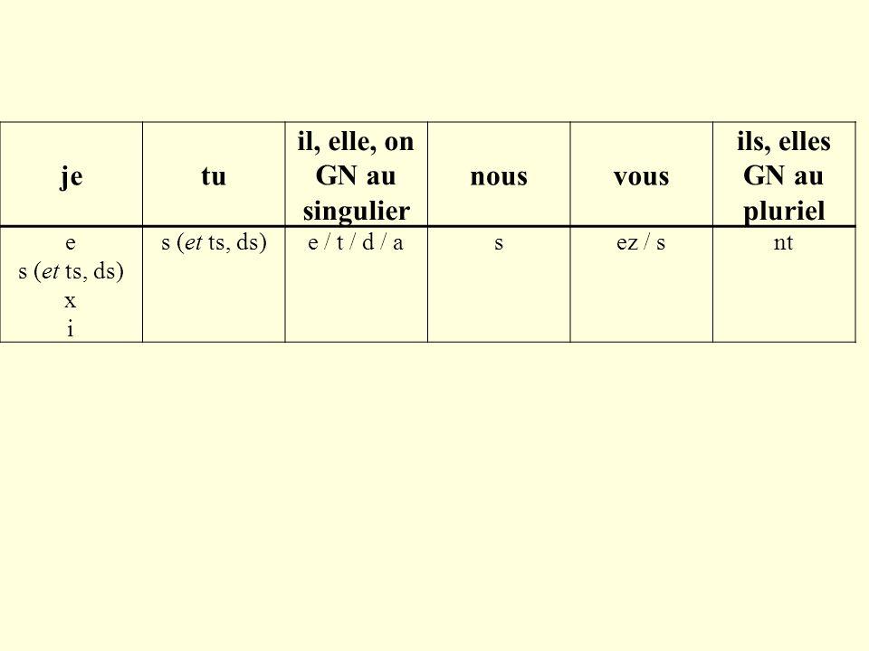 jetu il, elle, on GN au singulier nousvous ils, elles GN au pluriel e s (et ts, ds) x i s (et ts, ds)e / t / d / asez / snt