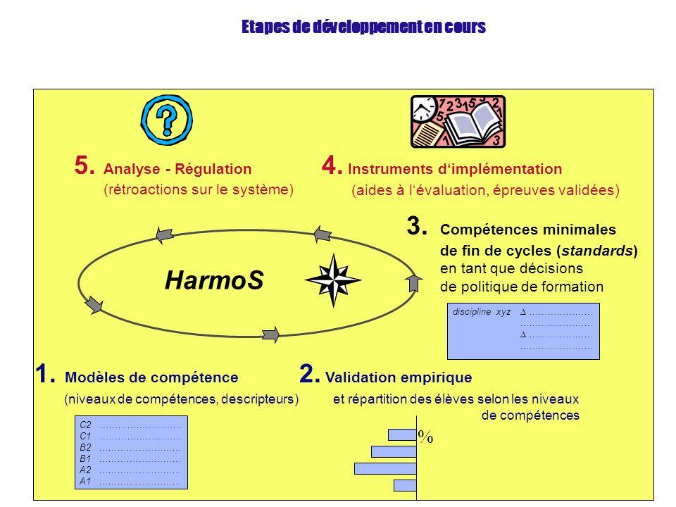1. Modèles de compétence (niveaux de compétences, descripteurs) C2 ……………………… C1 ……………………… B2 ……………………… B1 ……………………… A2 ……………………… A1 ……………………… 2. Valid