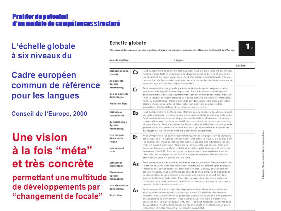 Profiter du potentiel dun modèle de compétences structuré Léchelle globale à six niveaux du Cadre européen commun de référence pour les langues Conseil de lEurope, 2000 Une vision à la fois méta et très concrète permettant une multitude de développements par changement de focale