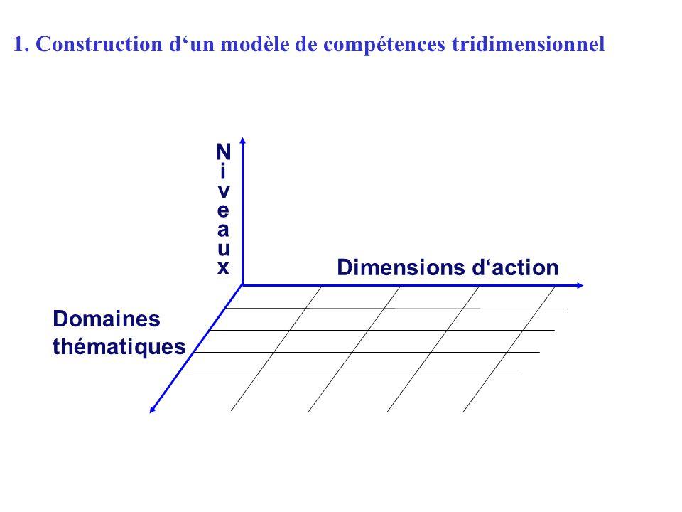 NiveauxNiveaux Domaines thématiques Dimensions daction 1.