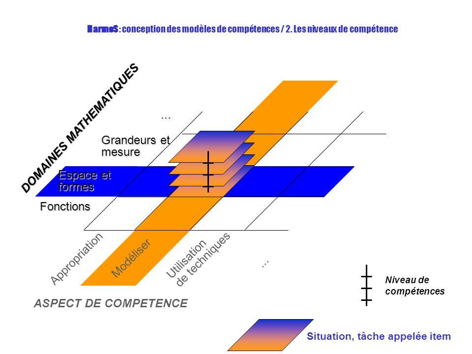 Espace et formes Fonctions Grandeurs et mesure...