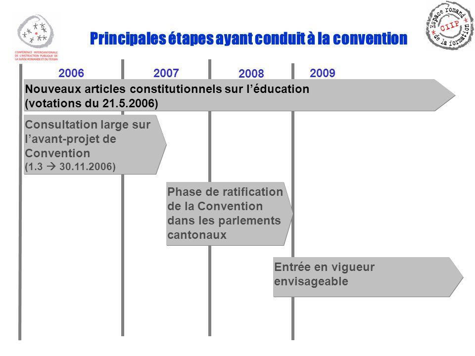 Principales étapes ayant conduit à la convention 20062007 Nouveaux articles constitutionnels sur léducation (votations du 21.5.2006) Nouveaux articles constitutionnels sur léducation (votations du 21.5.2006) Consultation large sur lavant-projet de Convention (1.3 30.11.2006) Consultation large sur lavant-projet de Convention (1.3 30.11.2006) 2008 2009 Phase de ratification de la Convention dans les parlements cantonaux Entrée en vigueur envisageable Entrée en vigueur envisageable