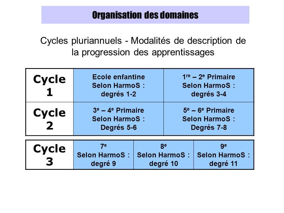 Organisation des domaines Cycles pluriannuels - Modalités de description de la progression des apprentissages Cycle 1 Ecole enfantine Selon HarmoS : degrés 1-2 1 re – 2 e Primaire Selon HarmoS : degrés 3-4 Cycle 2 3 e – 4 e Primaire Selon HarmoS : Degrés 5-6 5 e – 6 e Primaire Selon HarmoS : Degrés 7-8 Cycle 3 7 e Selon HarmoS : degré 9 8 e Selon HarmoS : degré 10 9 e Selon HarmoS : degré 11