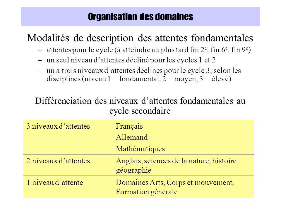 Organisation des domaines Modalités de description des attentes fondamentales –attentes pour le cycle (à atteindre au plus tard fin 2 e, fin 6 e, fin 9 e ) –un seul niveau dattentes décliné pour les cycles 1 et 2 –un à trois niveaux dattentes déclinés pour le cycle 3, selon les disciplines (niveau 1 = fondamental, 2 = moyen, 3 = élevé) Différenciation des niveaux dattentes fondamentales au cycle secondaire 3 niveaux dattentesFrançais Allemand Mathématiques 2 niveaux dattentesAnglais, sciences de la nature, histoire, géographie 1 niveau dattenteDomaines Arts, Corps et mouvement, Formation générale